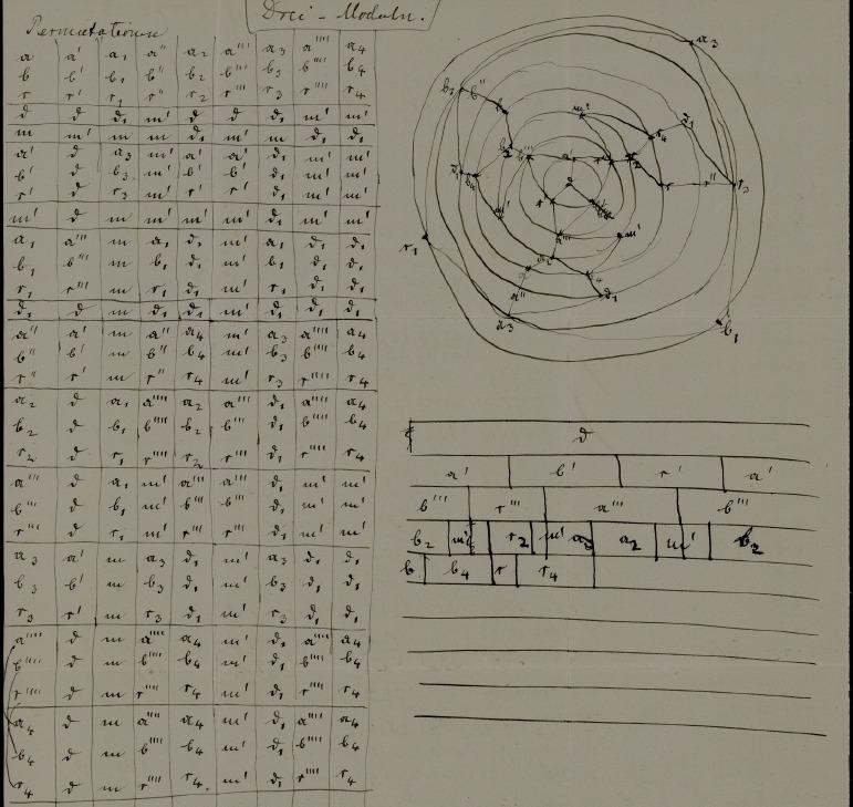 Dedekind - Brouillons de Richard Dedekind : étude génétique